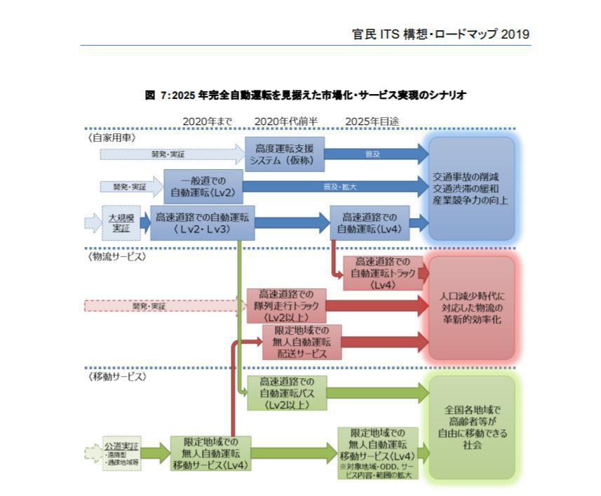 「官民 ITS 構想・ロードマップ 2019」