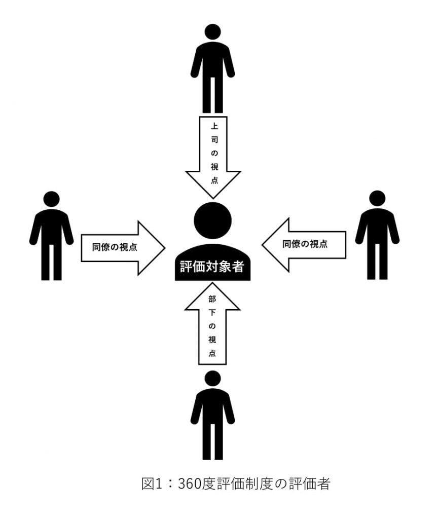 360度評価(多面評価)制度のメリット・デメリットと導入方法 | QEEE