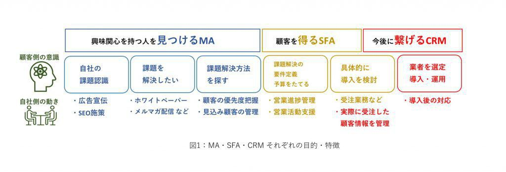 MA・SFA・CRMそれぞれの目的・特徴