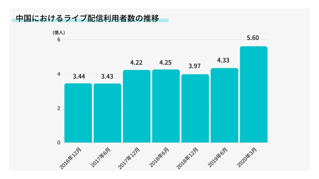 中国におけるライブ配信利用者数の推移