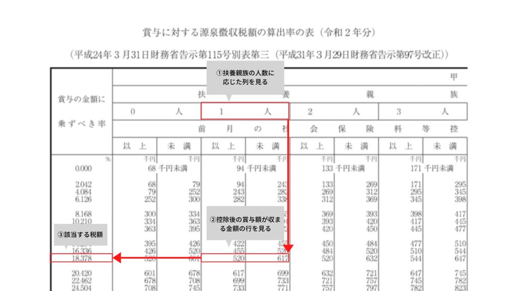 税額 計算 徴収 源泉
