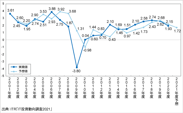 IT投資インデックスの推移(2001~2021年度予想) |ITRプレスリリースより引用