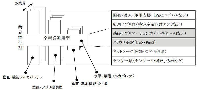 産業用IoTプラットフォームの種類