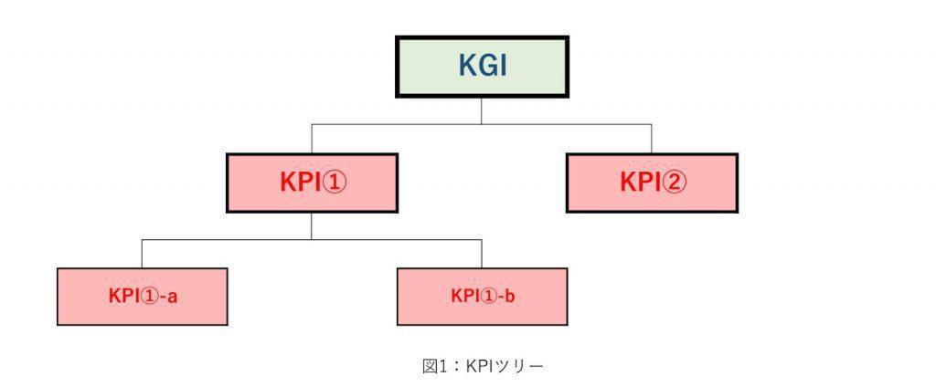 違い kpi kgi KGI、KPIの違いとは?KPIツリーの設定方法を解説