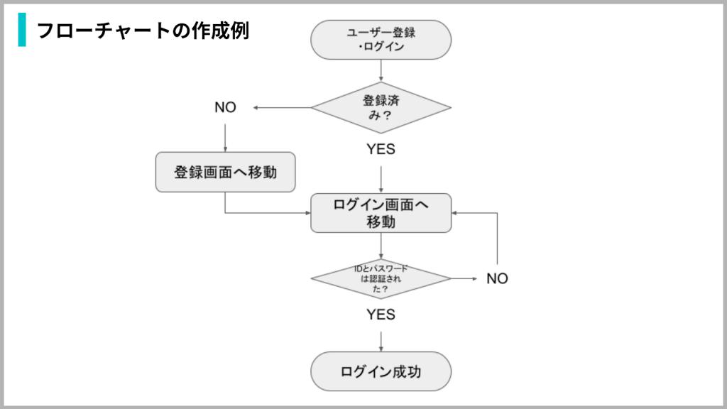 フローチャートの作成例