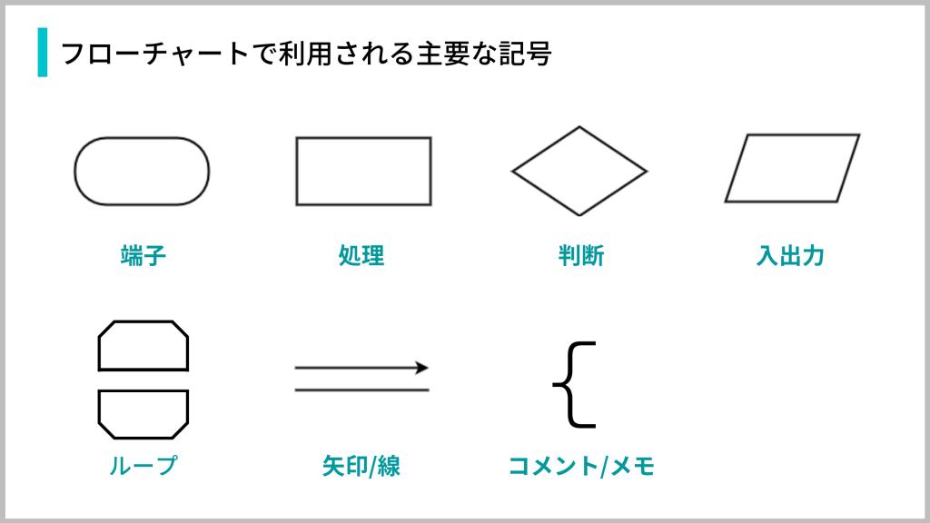 フローチャートで主に使われる記号